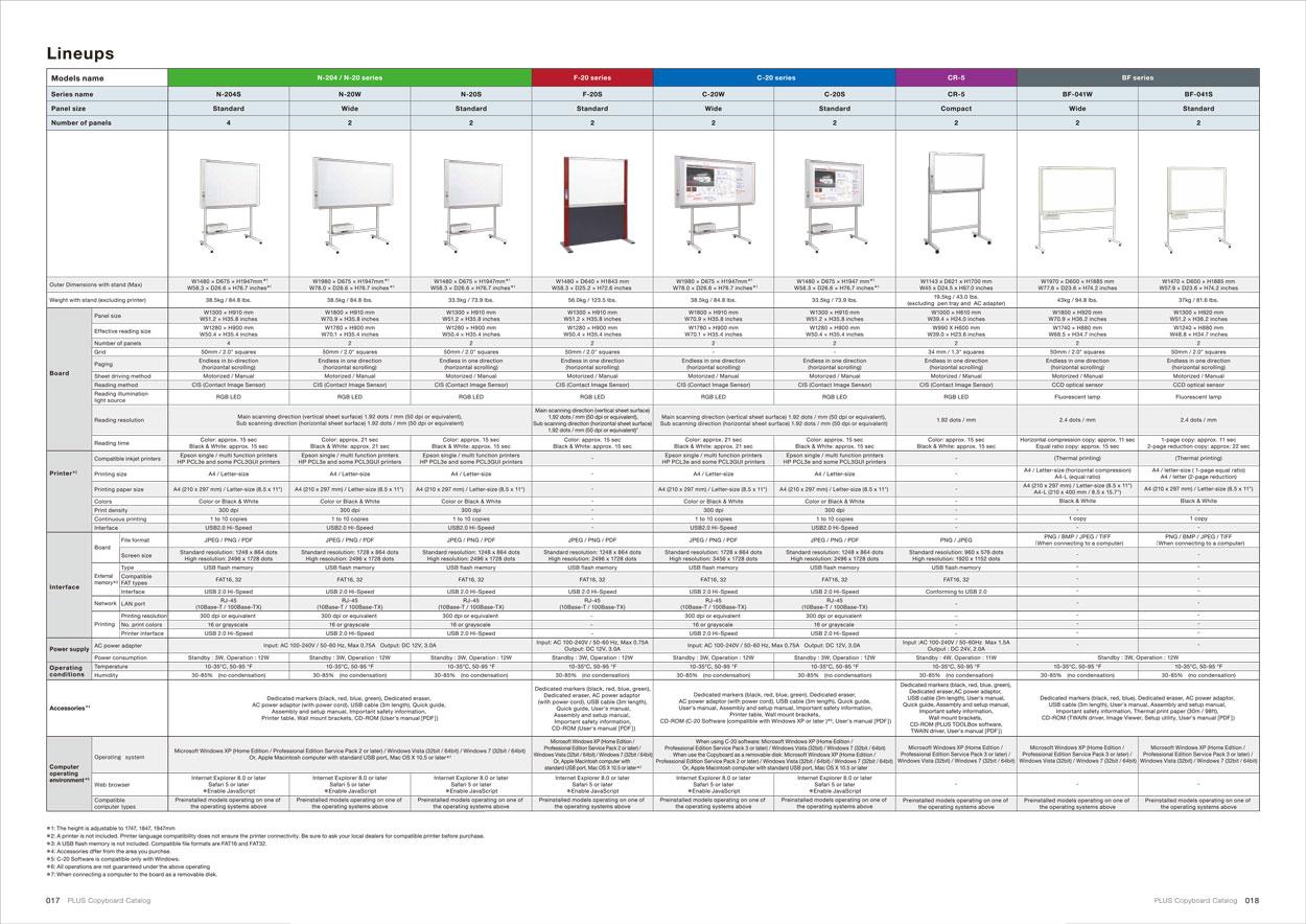 Plus N-204S  Electronic Copyboard Board กระดานอิเล็กทรอนิกส์อัจฉริยะ พร้อมขาตั้ง